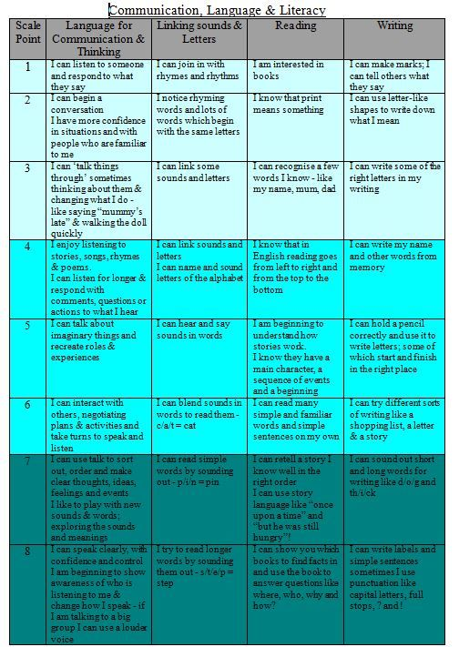 'I can' statements for communication, language and literacy, taken from the EYFSP assessment scales reference sheet.