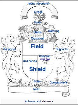 Coat of Arms diagram, Wikipedia