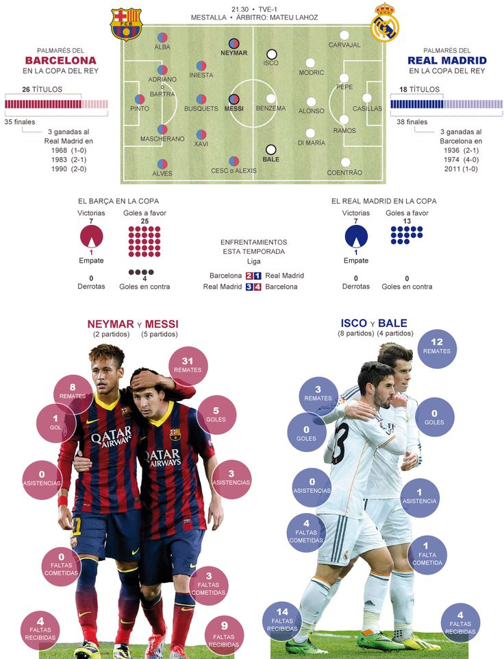 Barcelona - Real Madrid / Final de la Copa del Rey Infografia