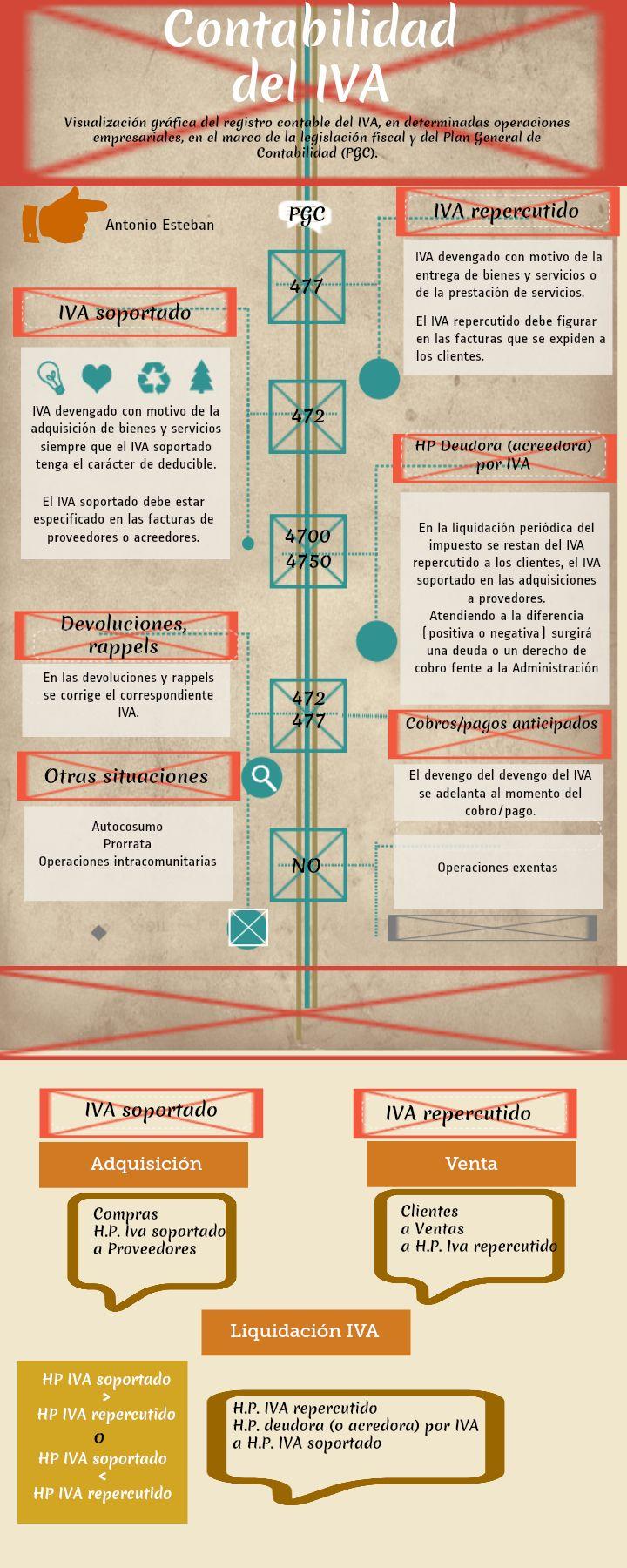 Contabilidad del IVA #infografia #infographic #controlpyme
