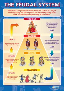 Feudal System - Check Lisa S's board for more Medieval images
