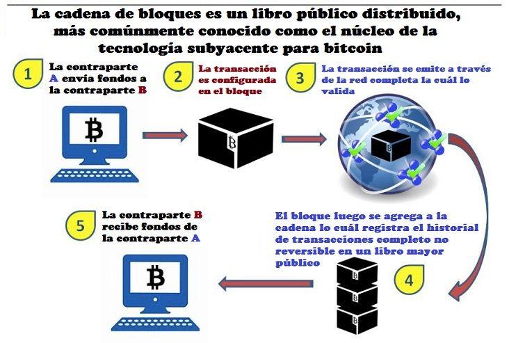 nucleo bitcoin
