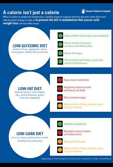 When a Calorie is NOT just a Calorie.  Good info!  LudwigLowGlycemicStudyOverview_380
