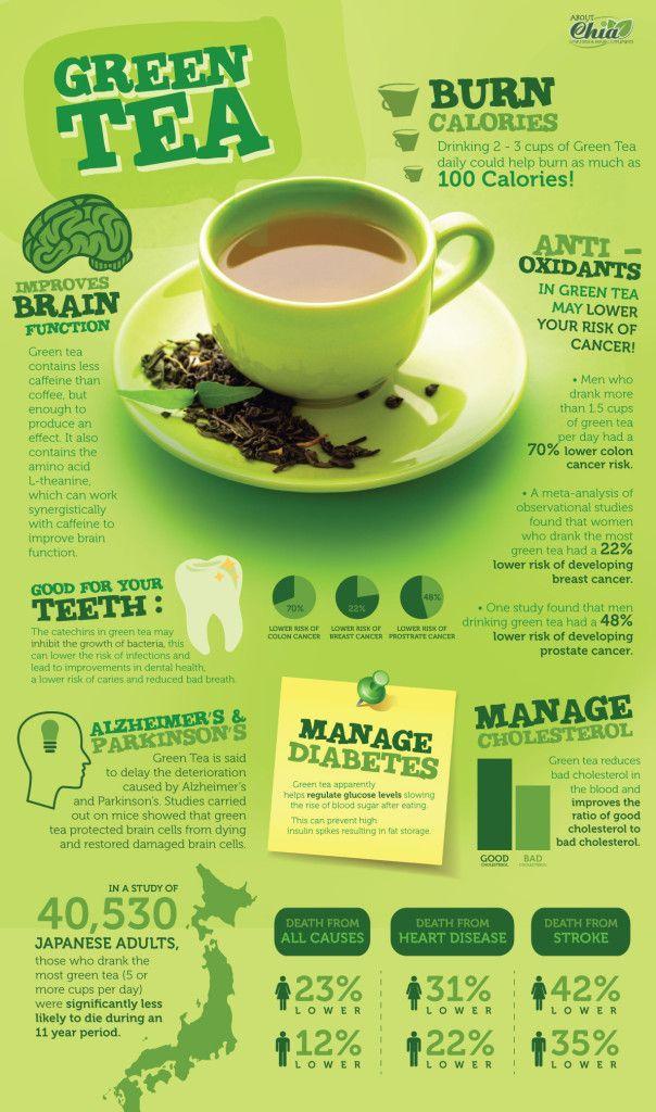 Assunto nelle giuste dosi, il tè #verde apporta numerosi benefici! #green #healthy