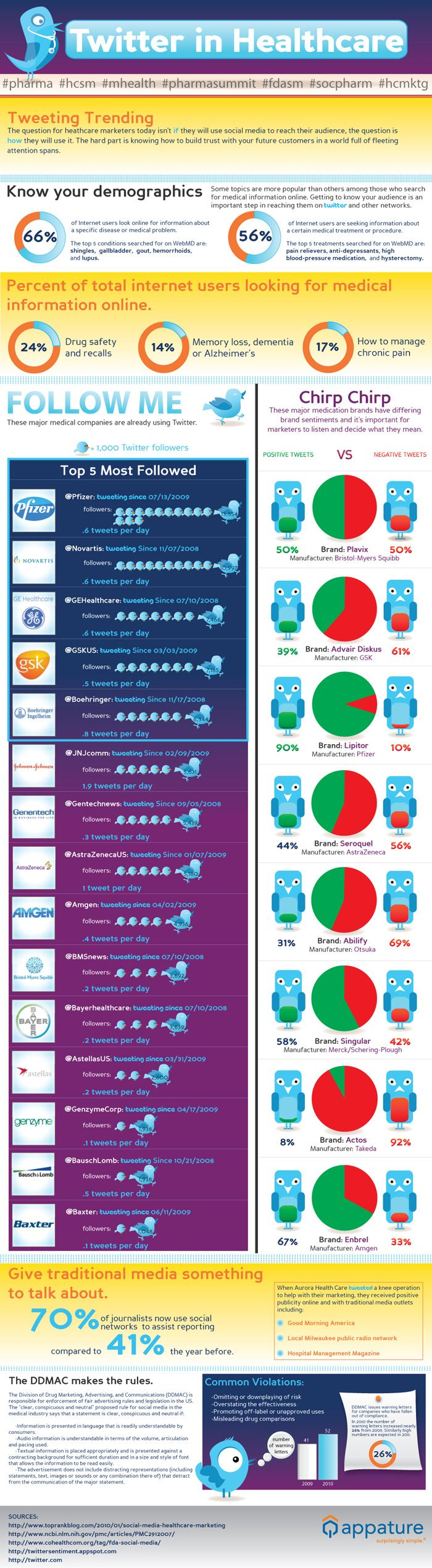 twitter-in-healthcare-infographic
