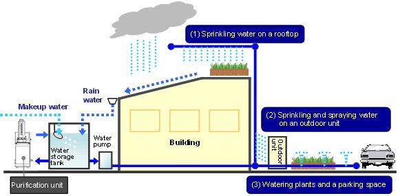 Purified water is water that is mechanically filtered or processed to be cleaned for consumption.