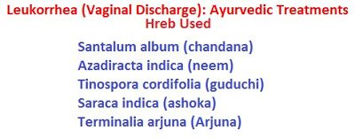 Leukorrhea (Vaginal Discharge): Ayurvedic Treatments Leukorrhea (Vaginal Discharge): Natural Remedies Leukorrhea is also called as sweta pradara in Ayurveda. This disease is caused by the imbalance of vata and kapha dosa. The production and transportation of fluids by the urogenital organs becomes disturbed and leads to leukorrhea. According to Ayurveda, the main symptoms are a pale or white discharge from the vagina that is usually painful and thick or thin in consistency. Ayurvedic…