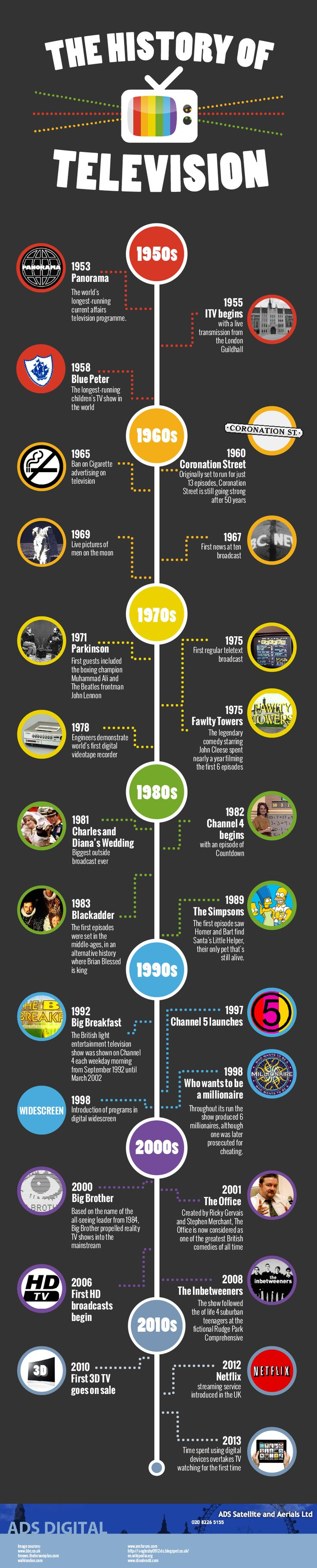 The History of #Television [ #infographic ]