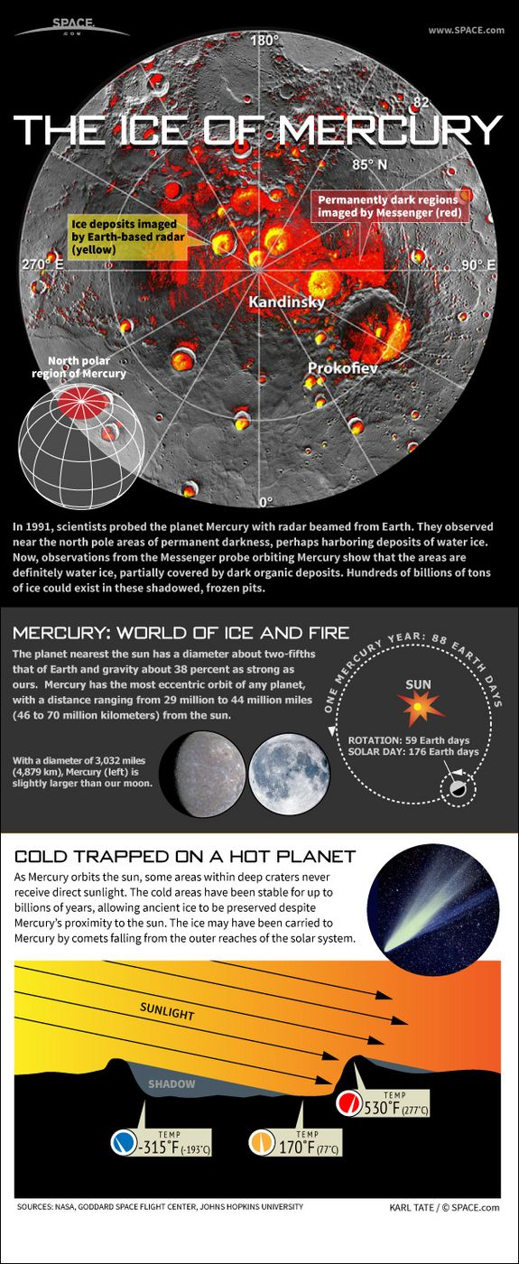 Water Ice on Mercury: Water ice deposits found in frozen craters on planet Mercury are explained in this #infographic