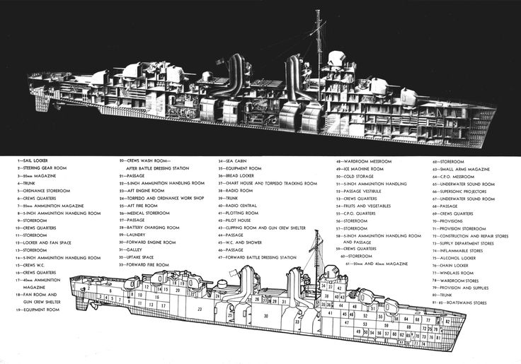 Technical drawing of a US Fletcher-class destroyer, published in All Hands magazine, 1954; note that the radars are missing (US Navy).