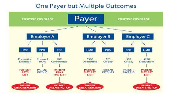 31 Health Insurance Claims Process Flow Diagram Kt3d Process Flow Diagram Process Flow Health Insurance