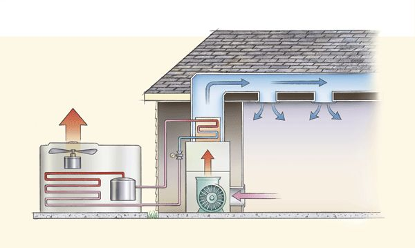 Outside AC Unit    Diagram      air conditioning units are    split