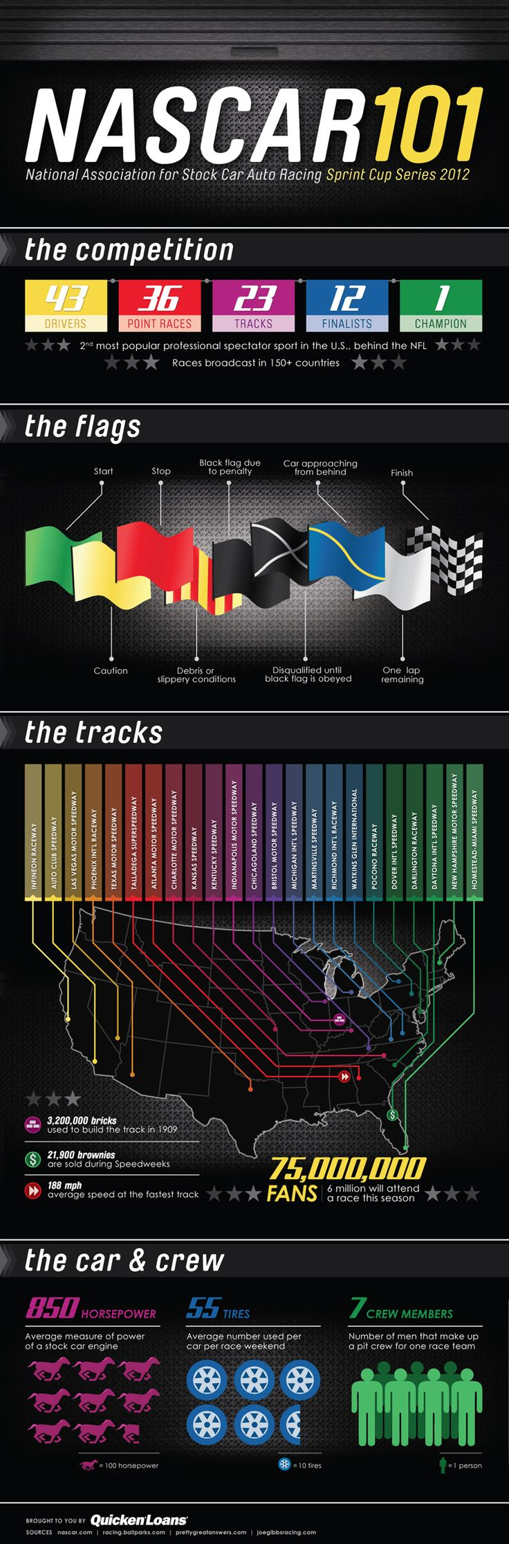 NASCAR 101  [by Quicken Loans -- via #tipsographic]. More at tipsographic.com