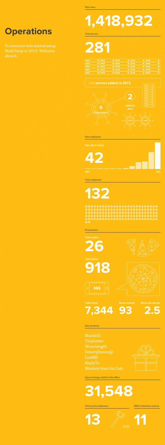 Mail Chimp Annual Report graphics