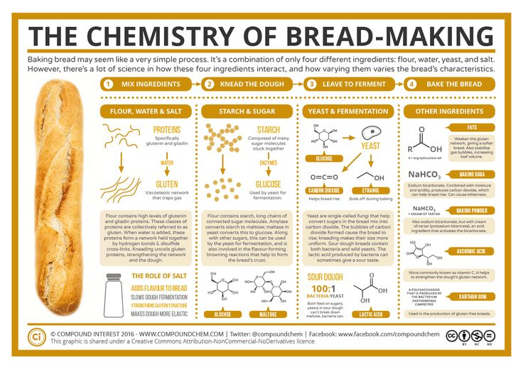 Bread Making Chemistry | Explained | http://www.compoundchem.com/category/food-chemistry/