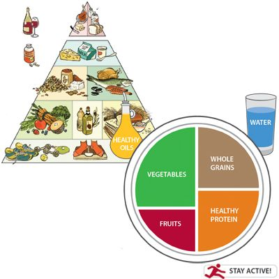 Healthy Eating Pyramid and Healthy Eating Plate (pyramid-and-plate-full-story.jpg)