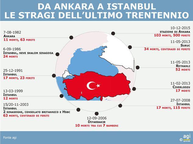 Istanbul, Turkey 10 Day Weather