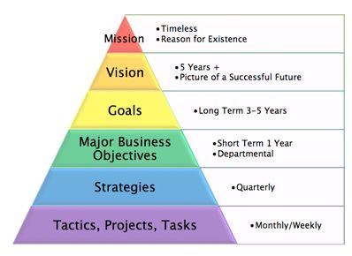 Strategic Vision for Success - Management Guru