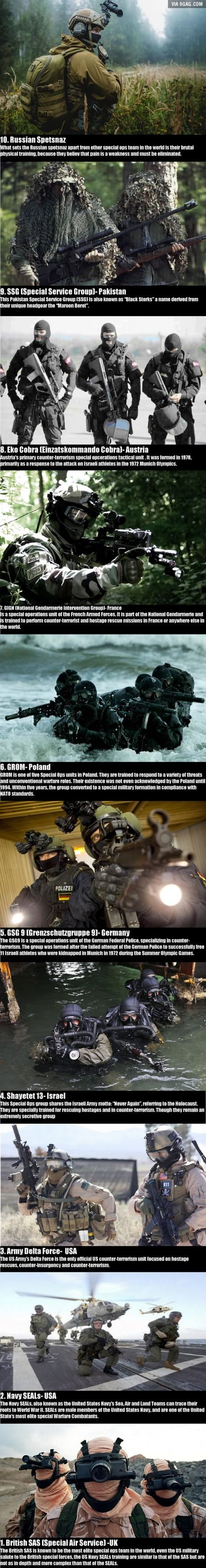 Top Ten Special ops team in the world. However I don't agree with the order, nor can I say one is better then the other. All the units have there legends and bad dudes. Simple cool to know
