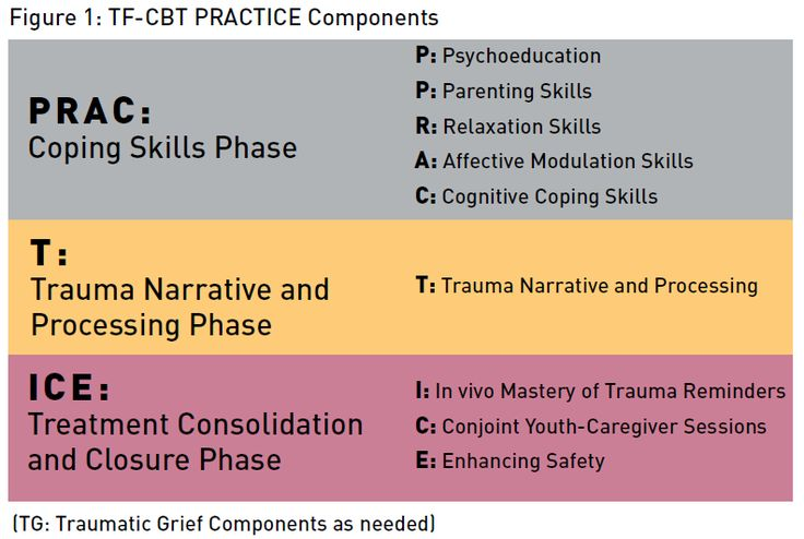 Trauma-Focused Cognitive Behavioral Therapy for Children Affected by Sexual Abuse or Trauma