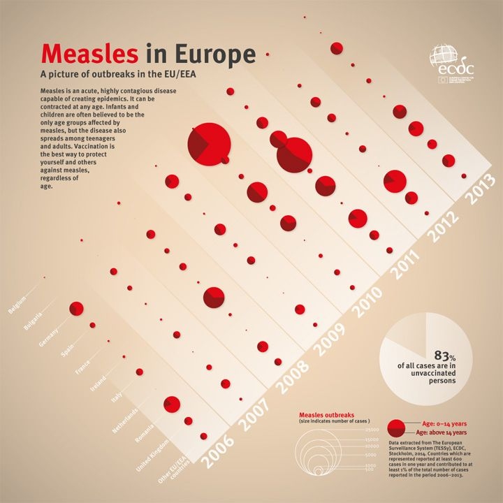 Teenagers and young adults also affected by measles: not only a childhood disease