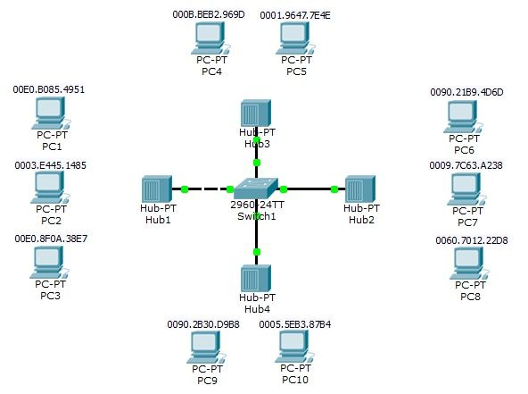 #Switch Port Securitytopology, #Portsecurity #CCNP http://ipcisco.com/switch-port-security-part-1/ http://ipcisco.com/switch-port-security-part-2-packet-tracer-port-security-configuration-example/
