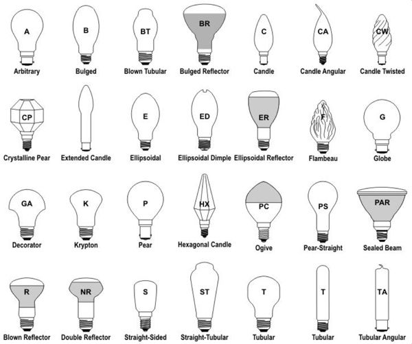 led light bulb and led lamp shapes and sizes diagram