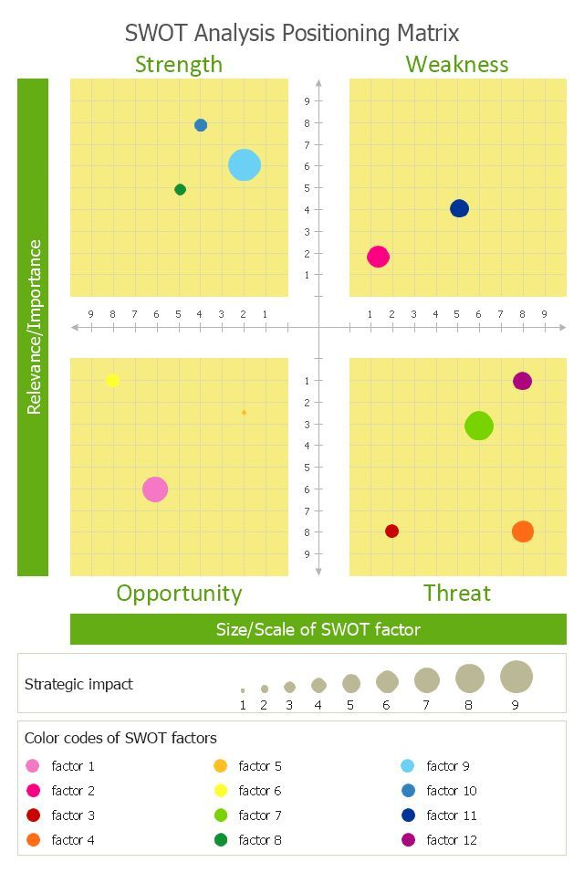 How To Conduct A Swot Analysis Examples Strategies And