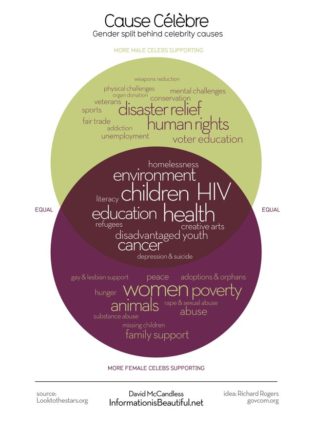 44 best venn diagrams images on pinterest info graphics gender differences in celebrity charity causes visualized ccuart Images