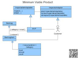 minimum viable product template - 15 best minimum viable product mvp images on pinterest