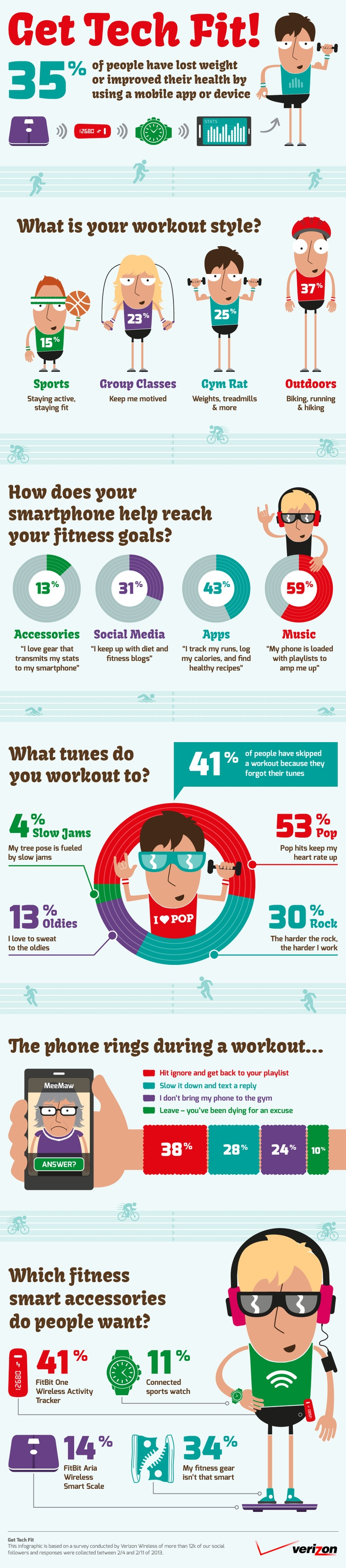 Gym rats unite: 35% have improved their health with a fitness app or accessory. What's your workout style? #fitness #springbreak #workout #infographic