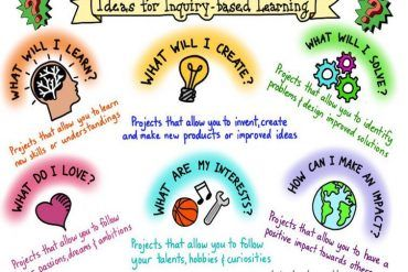 6 Questions Students Can Use To Guide Their Inquiry-Based Learning -