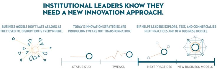 Business Innovation Factory has a methodology for new business models in healthcare