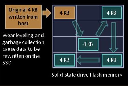 Japanese Research Team Develops Garbage Collection Middleware Tweak To Improve SSD Write Speeds By Up To 300%! - http://www.thessdreview.com/daily-news/latest-buzz/japanese-research-team-develops-garbage-collection-tweak-improve-ssd-write-speeds-300/