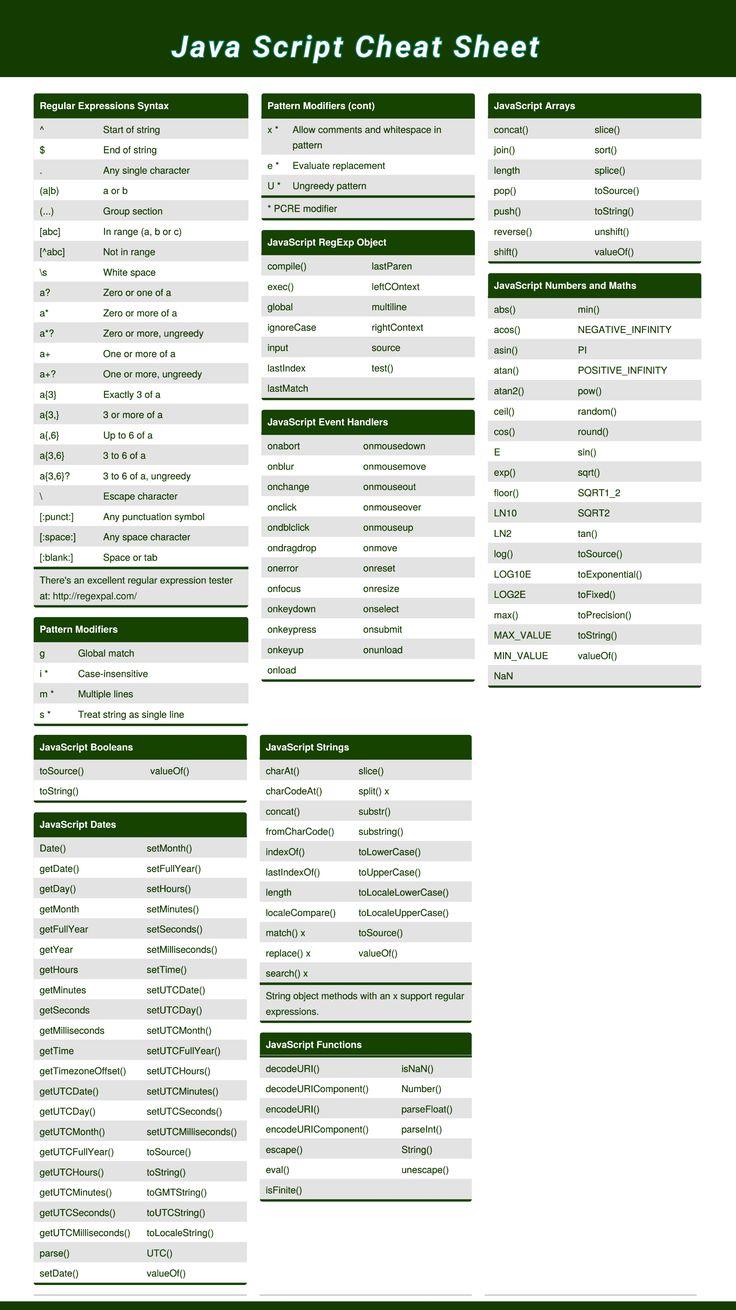 Java Script Cheat Sheet #JS #JavaScript  #Programming #Programmer #Programmers #Coding #Coder #Coders