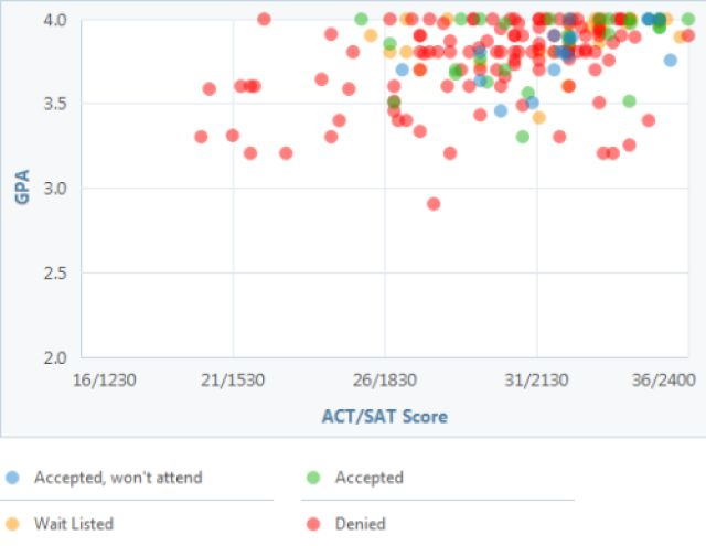 Have You Got the GPA and Test Scores for Amherst College? Check Out This Graph: Amherst GPA, SAT and ACT Graph