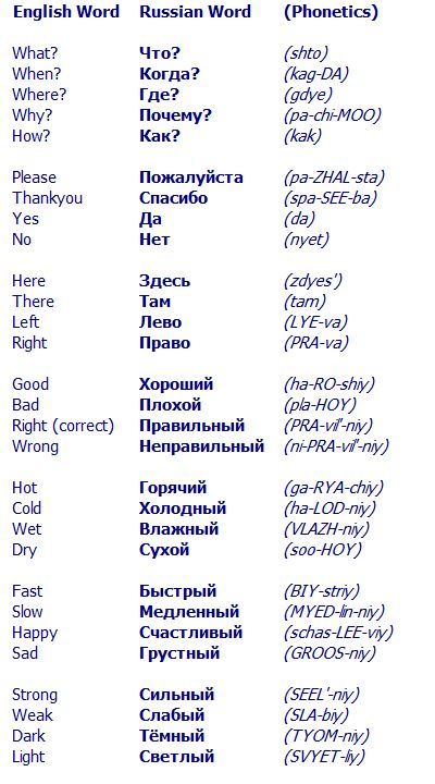 I picked this because learning some of the Common Russian Words Could be handy. If I can't pronounce them well, I can at least point to the word. This can come into play if an interpreter can't make it right away & I am in a pinch for some answers to questions.