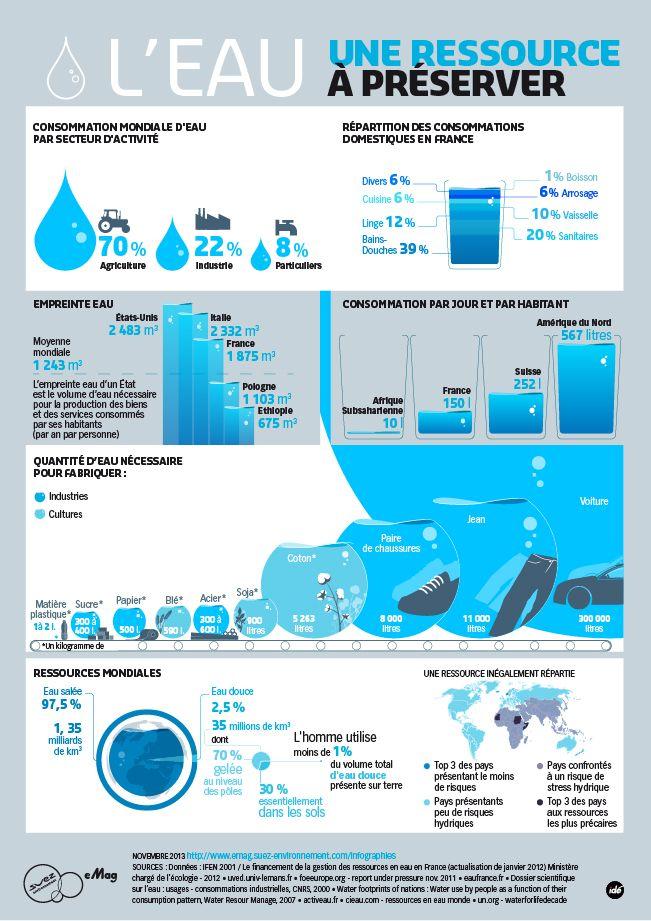 L'eau, une ressource à préserver - Infographie du mois d'octobre 2013 de l'e-mag du groupe Suez Environnement