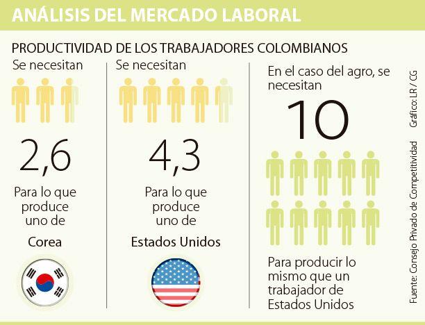 Colombia tiene la segunda menor productividad laboral de la región