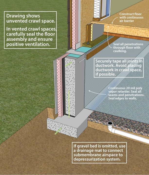 Detailed Unvented Crawlspace Diagram