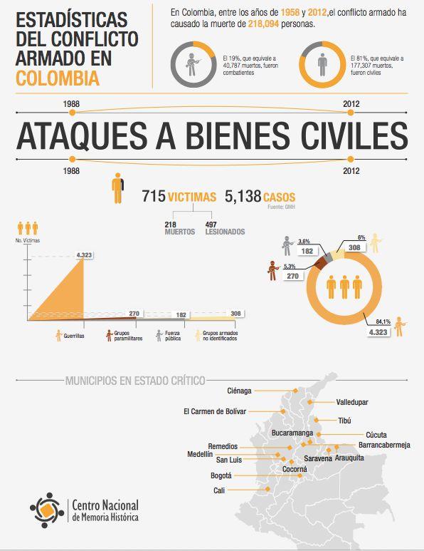 ATAQUES A BIENES CIVILES  ¡Basta ya! Colombia: Memorias de guerra y dignidad.