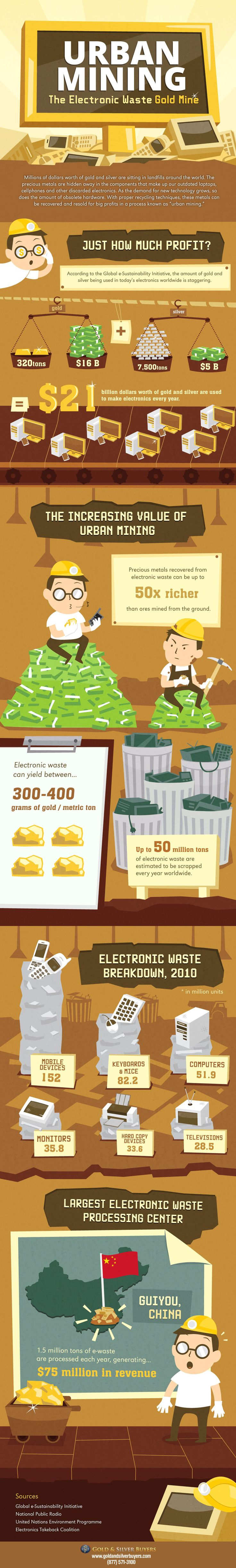 Did you know there's gold & silver in your old electronics just waiting to be harvested?! See just how much in our Urban Mining infographic.