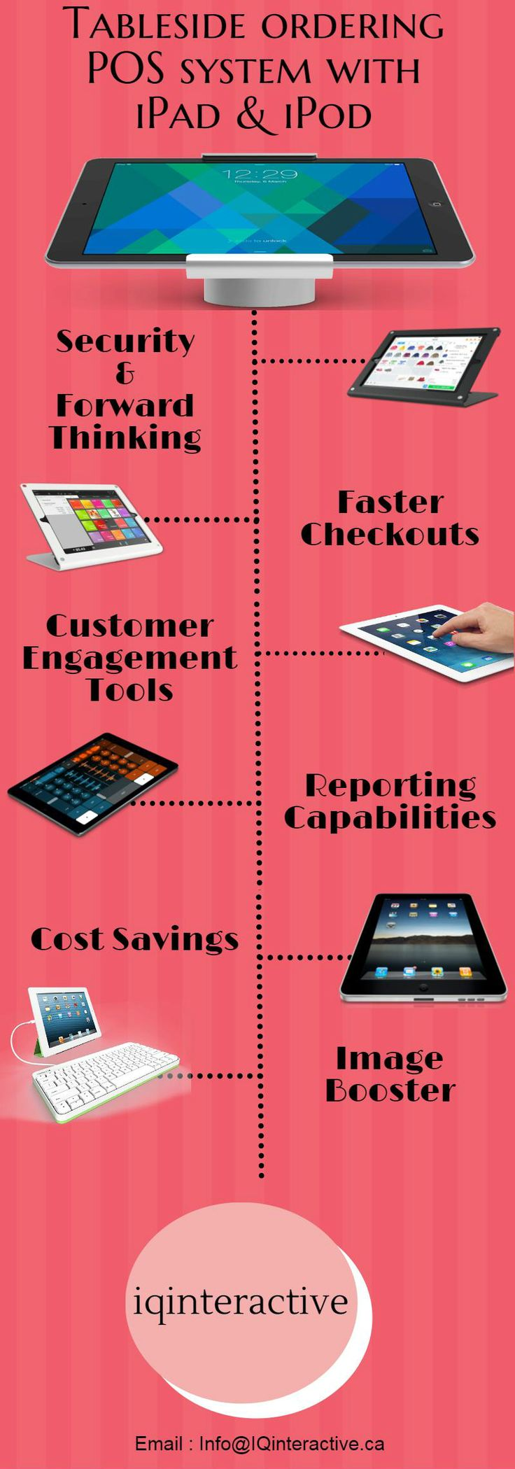 The IQ Hospitality POS design incorporates wireless mobile technology using the iPod & iPad hand held devices.