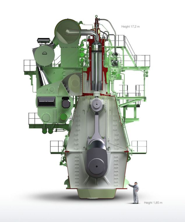 Comparison of a man to the world's largest marine engine, the MAN B&W 12S90ME-C Mark 9.2 [635x760] - Imgur