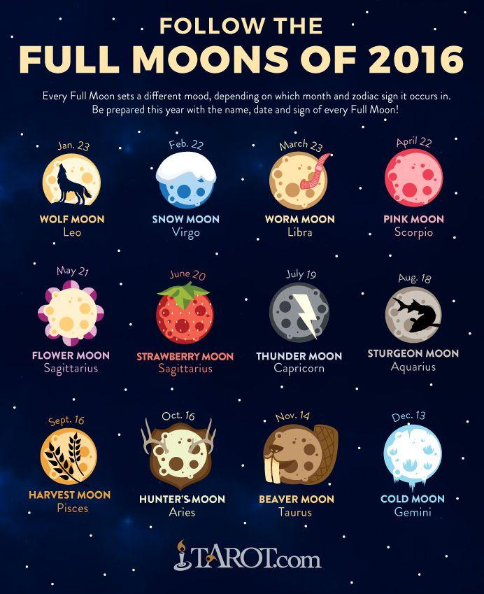 Zodiac Full Moon Calendar 2017