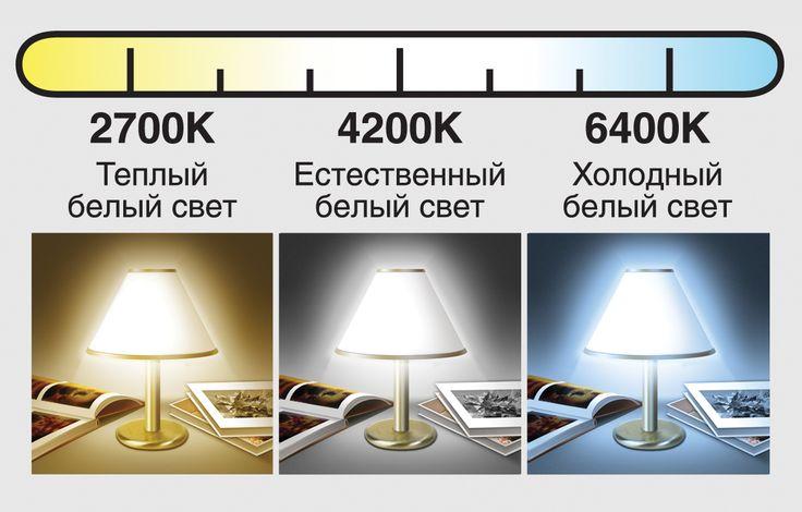 Тип цоколя и цветовая температура — важные параметры, которые помогут подобрать лампочку и создать желаемый эффект освещением