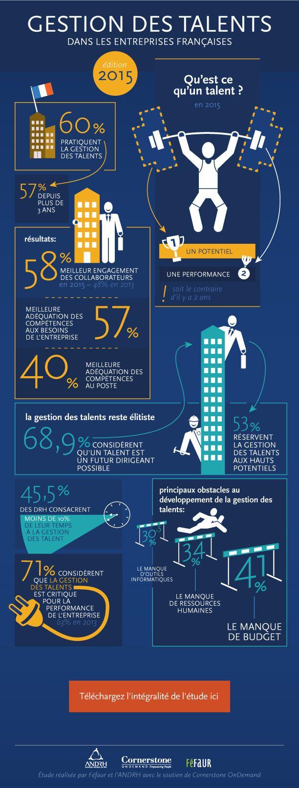 la gestion des talents en 2015 en france