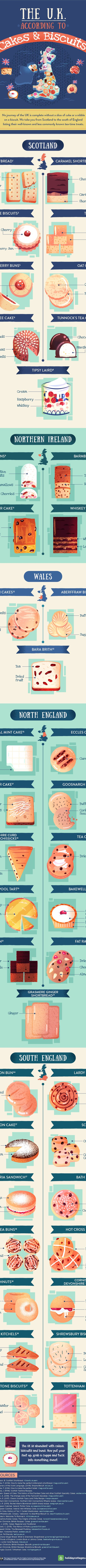 Cakes and biscuits of the UK a perfect foodie infographic of British cakes and biscuits.that will tanatlise your tastebuds. Lovely teatime treats. Click through to share your favourite! For all of you sweet tooth cake lovers