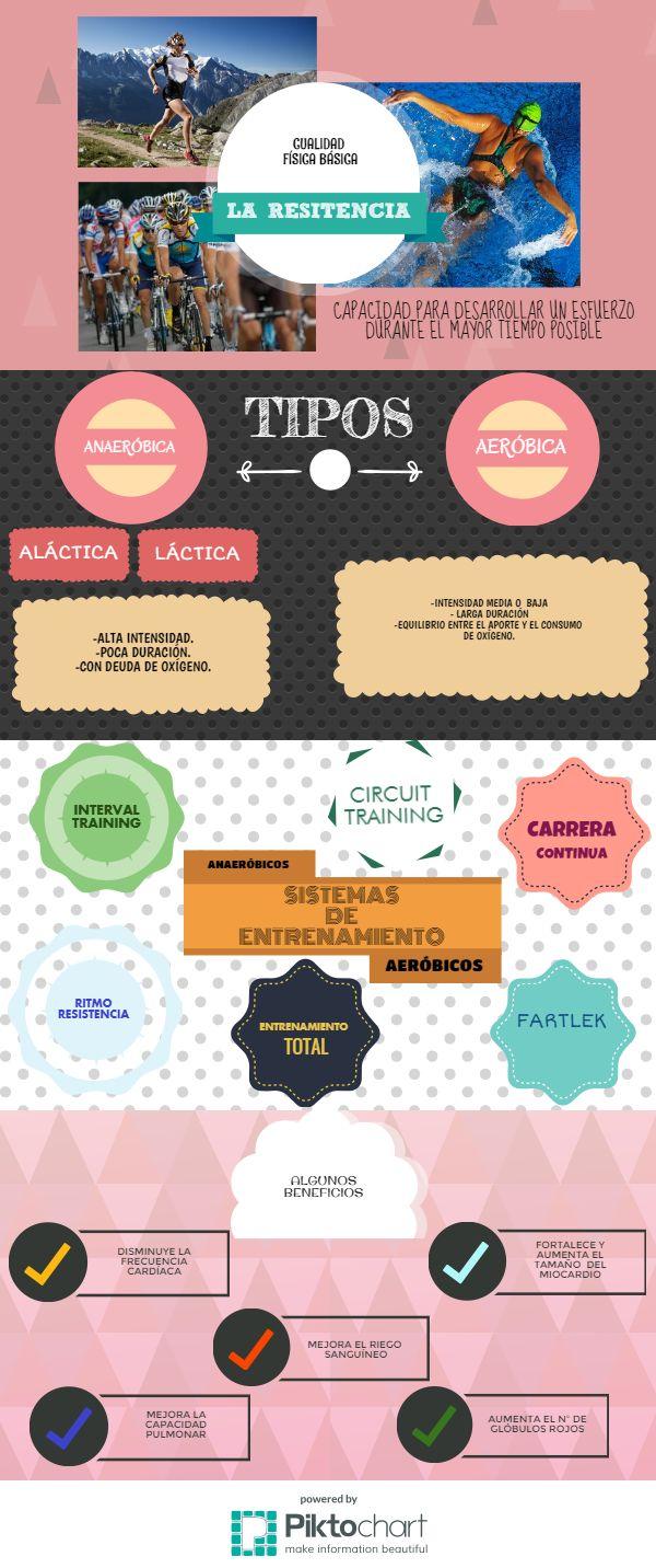 LA #RESISTENCIA #infografía #educación #física