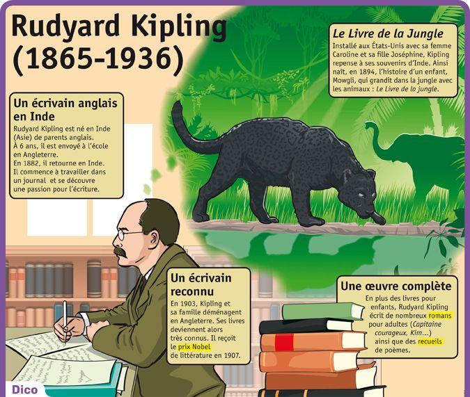 Fiche exposés : Rudyard Kipling (1865-1936)